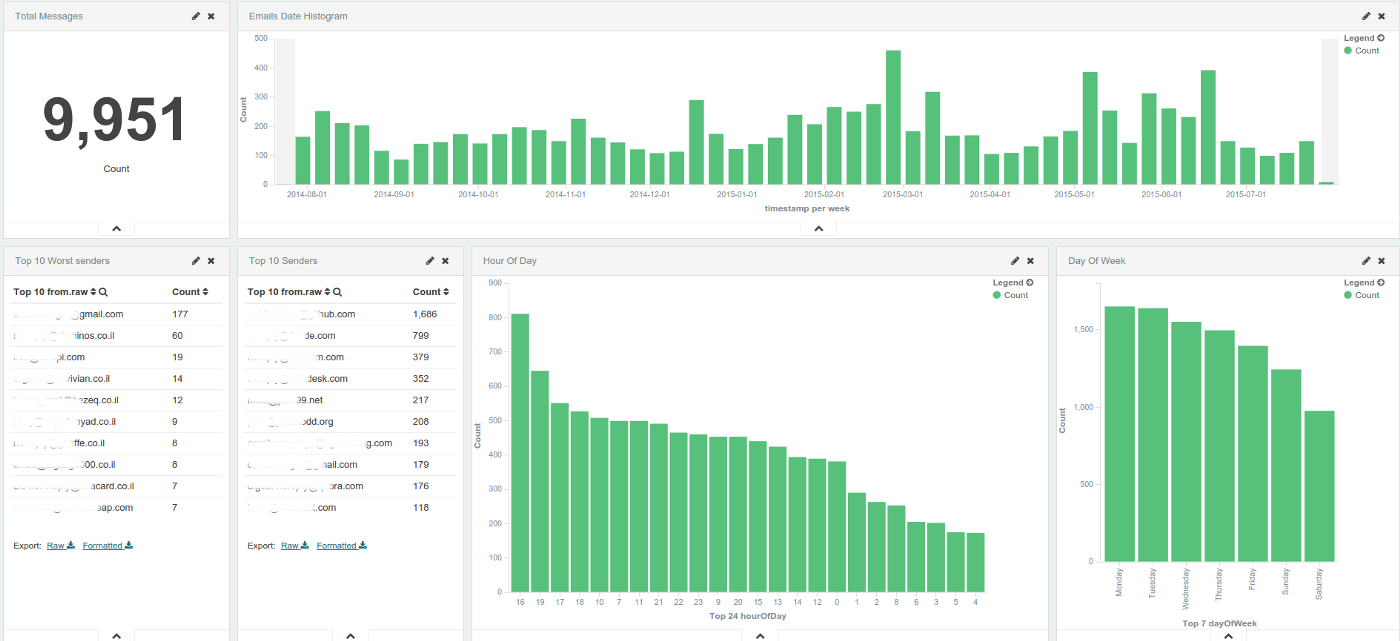 Analyze and visualize your Gmail inbox using Elasticsearch and Kibana