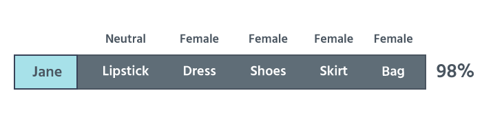 Named Entity Recognition: Matching Products to Genders