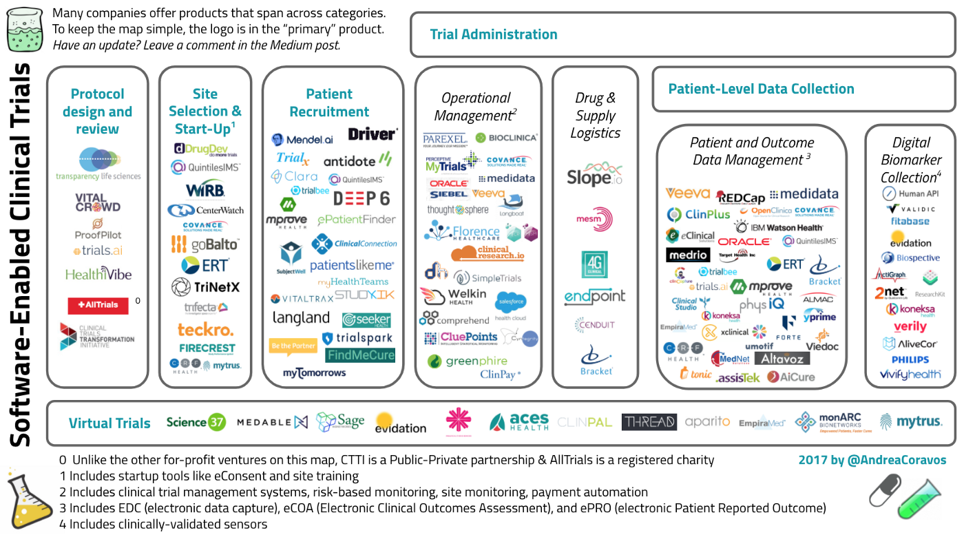 Software-Enabled Clinical Trials - Andrea's Blog