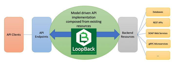 Building a Channel API in Loopback 4 : Part I - ZestMoney Blog
