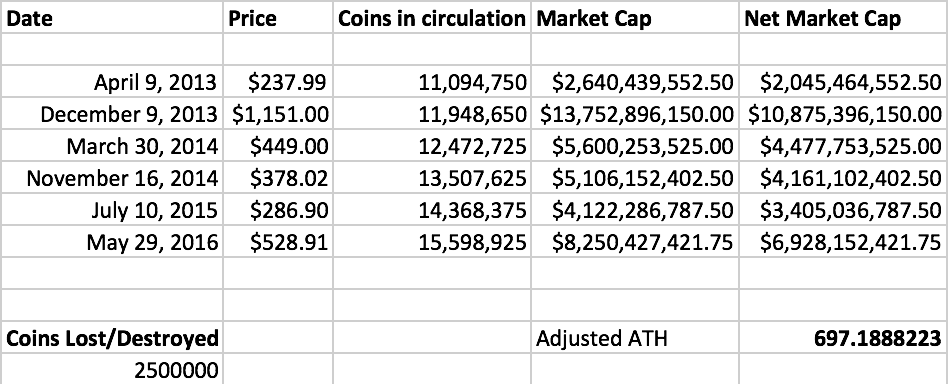 Bitcoin Market Cap >> Deconstructing The Bitcoin Market Cap A Blog By Vinny Lingham
