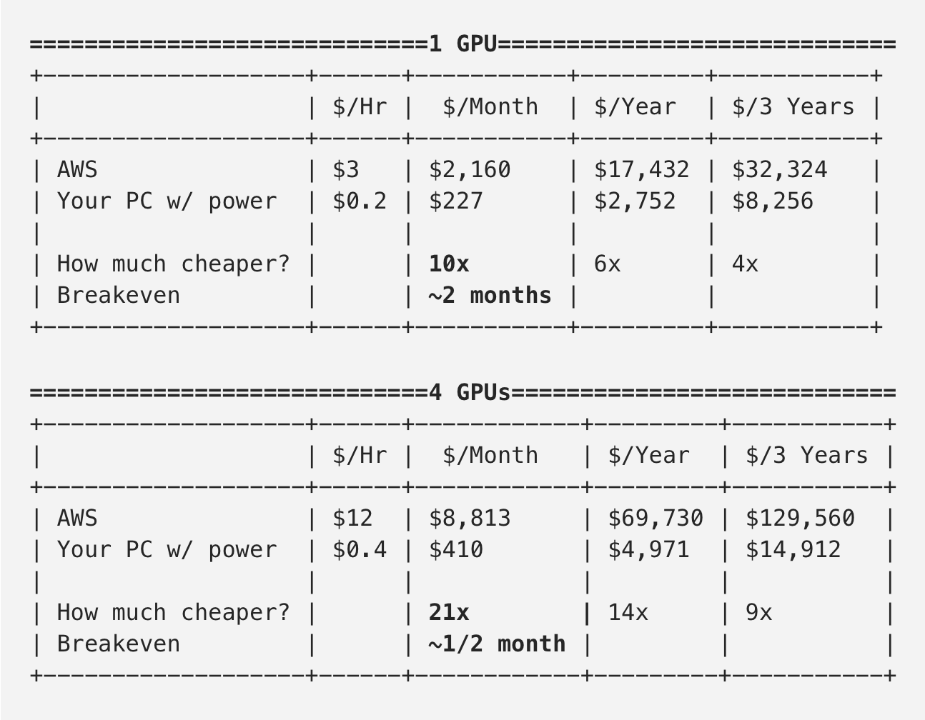 Why building your own Deep Learning Computer is 10x cheaper than AWS