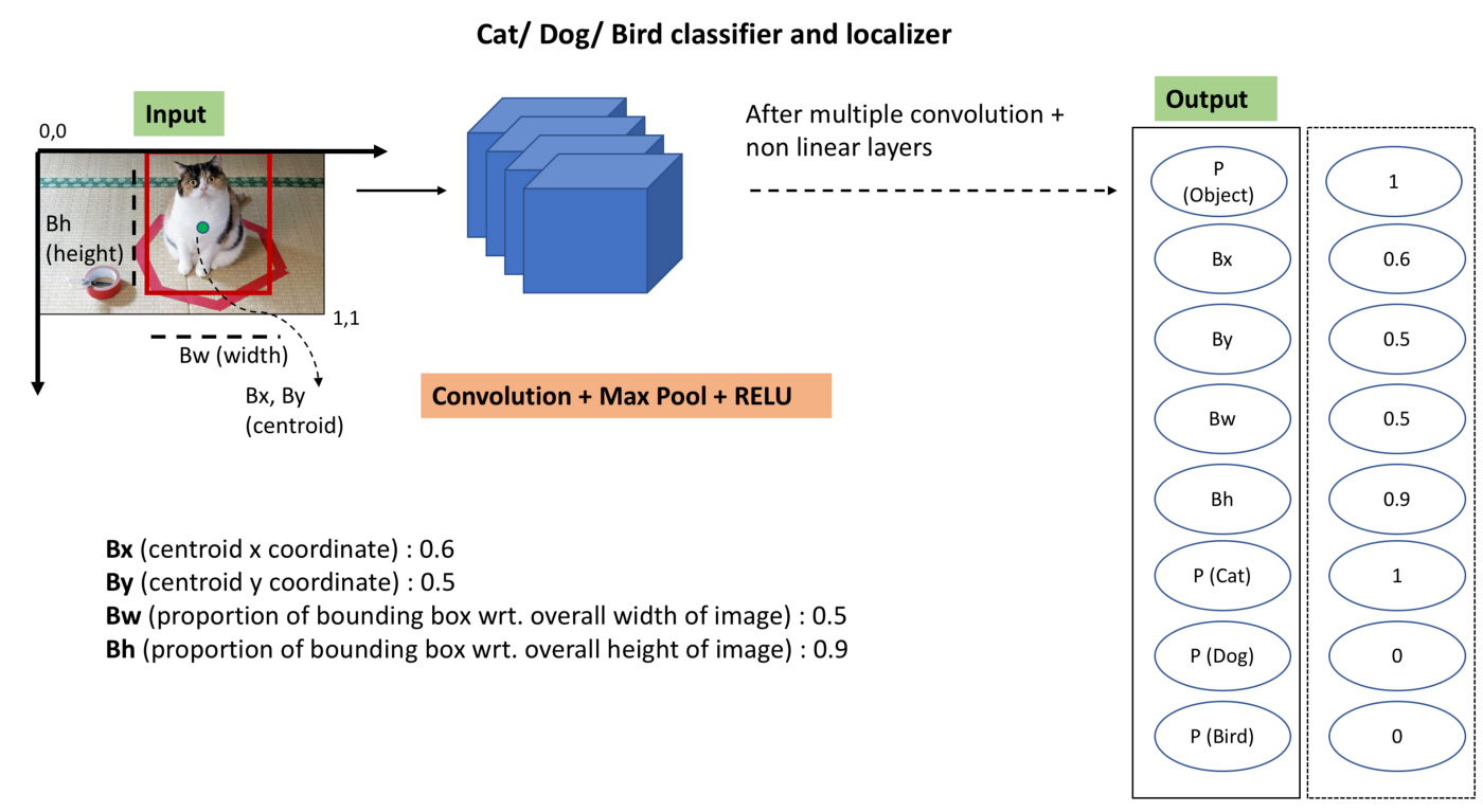 Evolution of Object Detection and Localization Algorithms