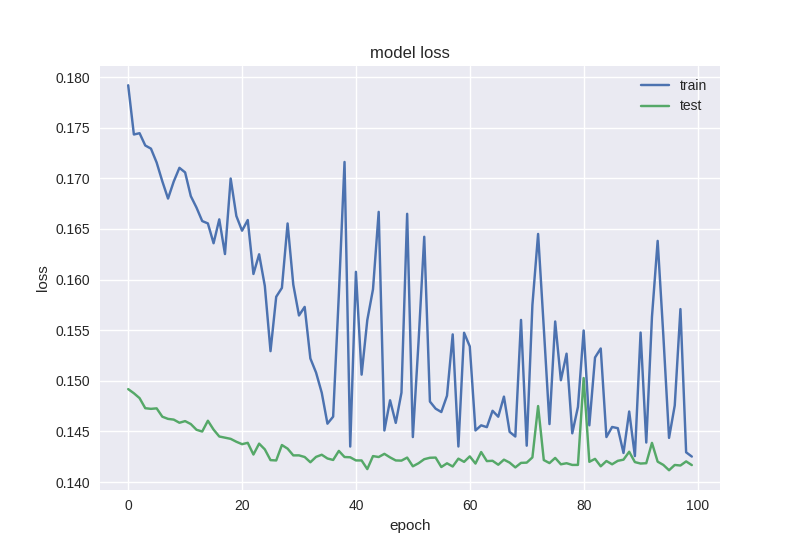 Neural networks for algorithmic trading  Multimodal and multitask
