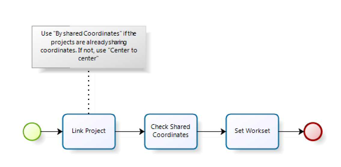 A Practical Strategy and Workflow for Large Projects: A Realistic