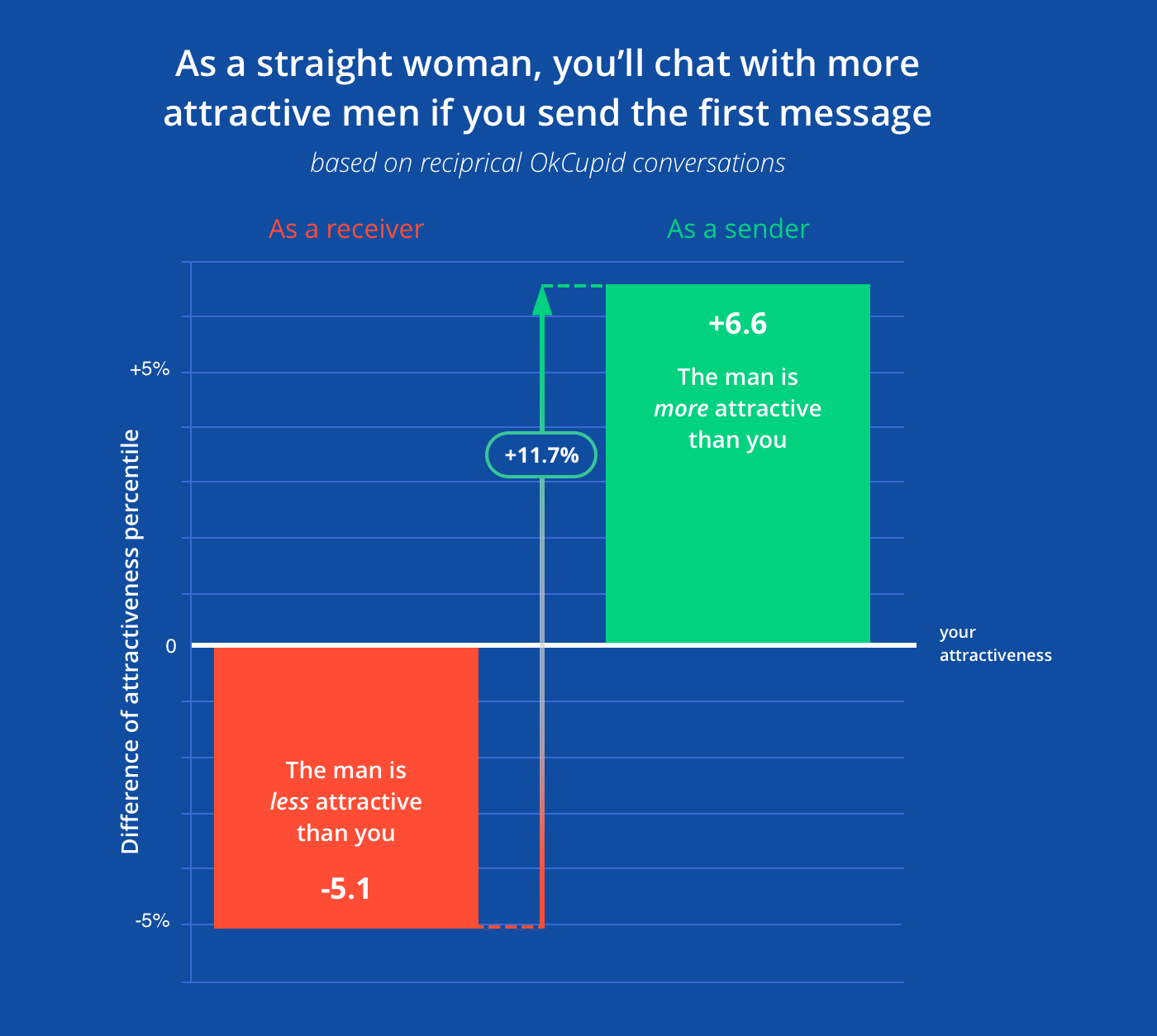 Okcupid online dating sivusto