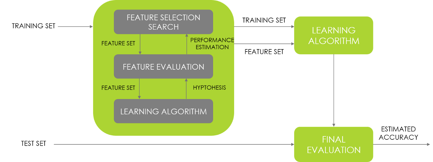 Feature Selection in Machine Learning: Variable Ranking and Feature