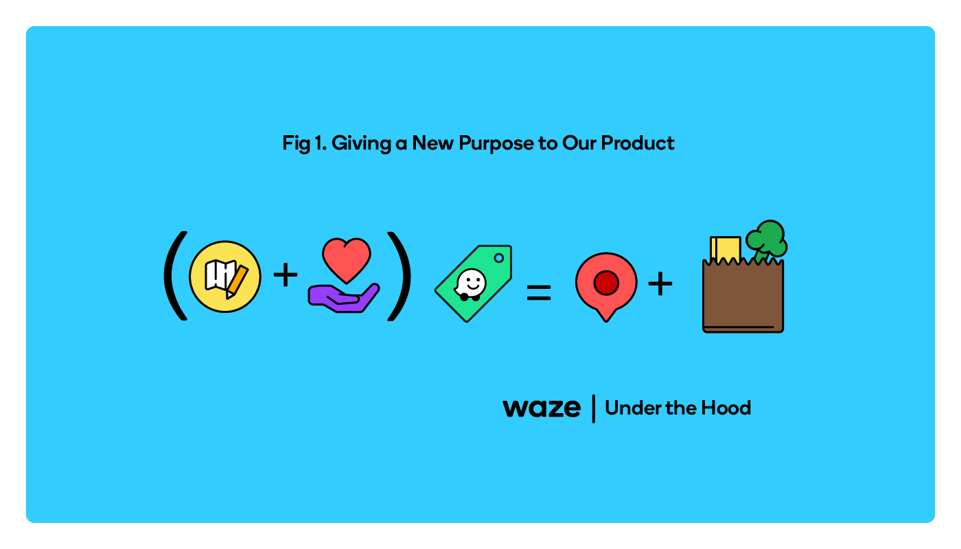 The equation for creating a product with a new purpose.
