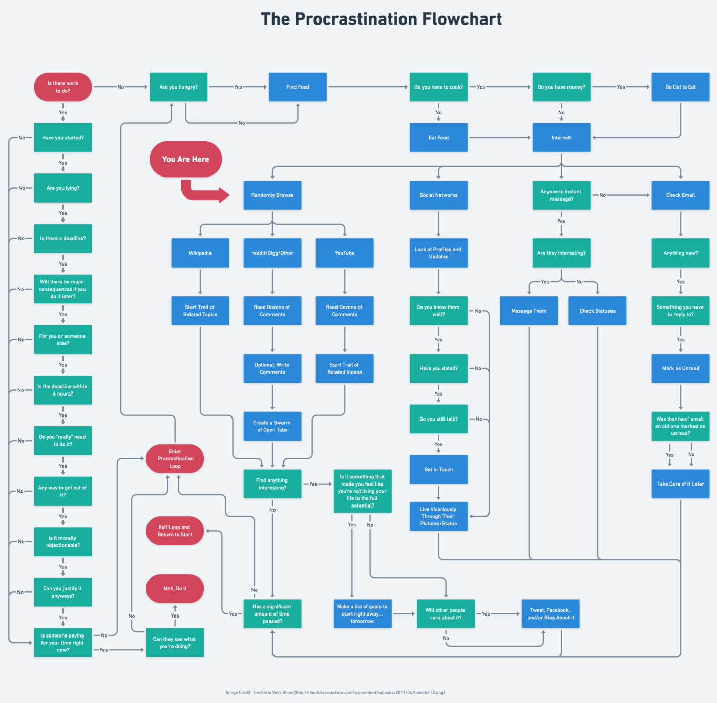 The Procrastination Flowchart, by The Chris Voss Show, a complicated, humorous flow showing patterns of human distraction.