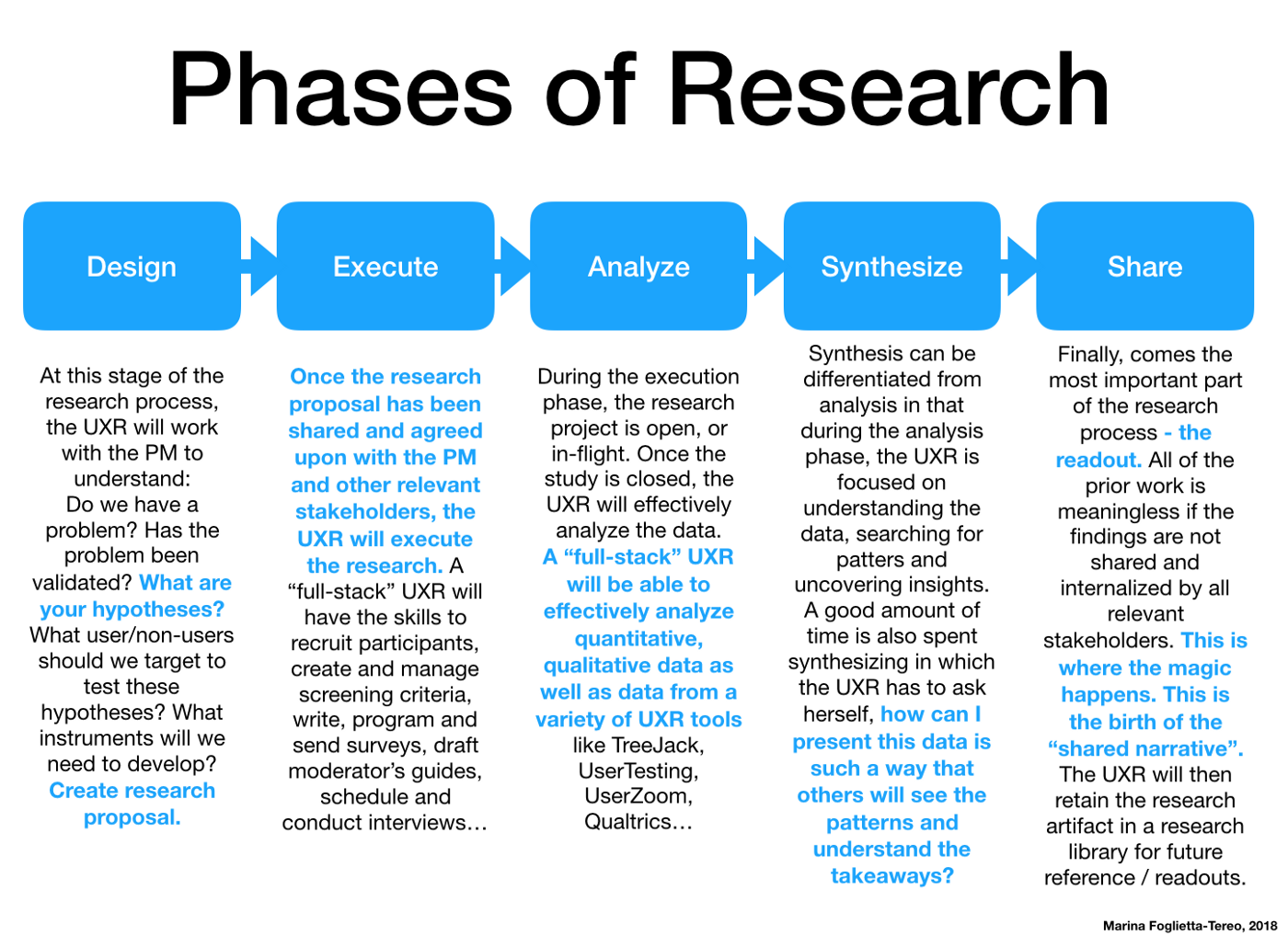 """Why Digital Transformation Needs User Experience Research"""""""