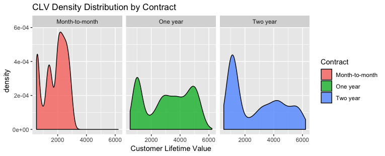 Customer Churn Rate Analysis Based on a Telecom Subscription Data