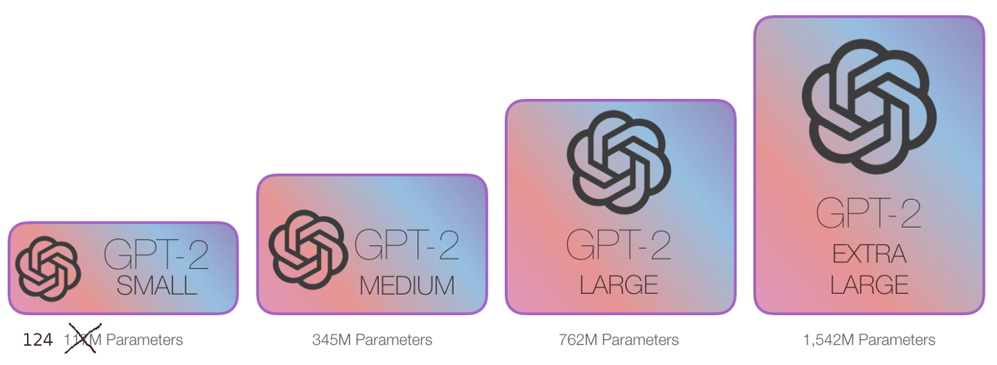We used the English pre-trained GPT-2 small and its Byte-level BPE tokenizer (image credit: The illustrated GPT-2)