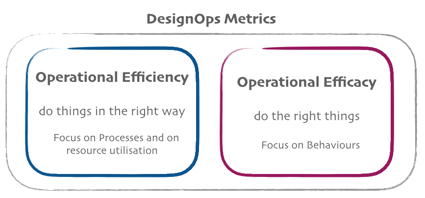 DesignOps is made by both Operational efficiency (processes and resources) and Efficacy (Behaviours)