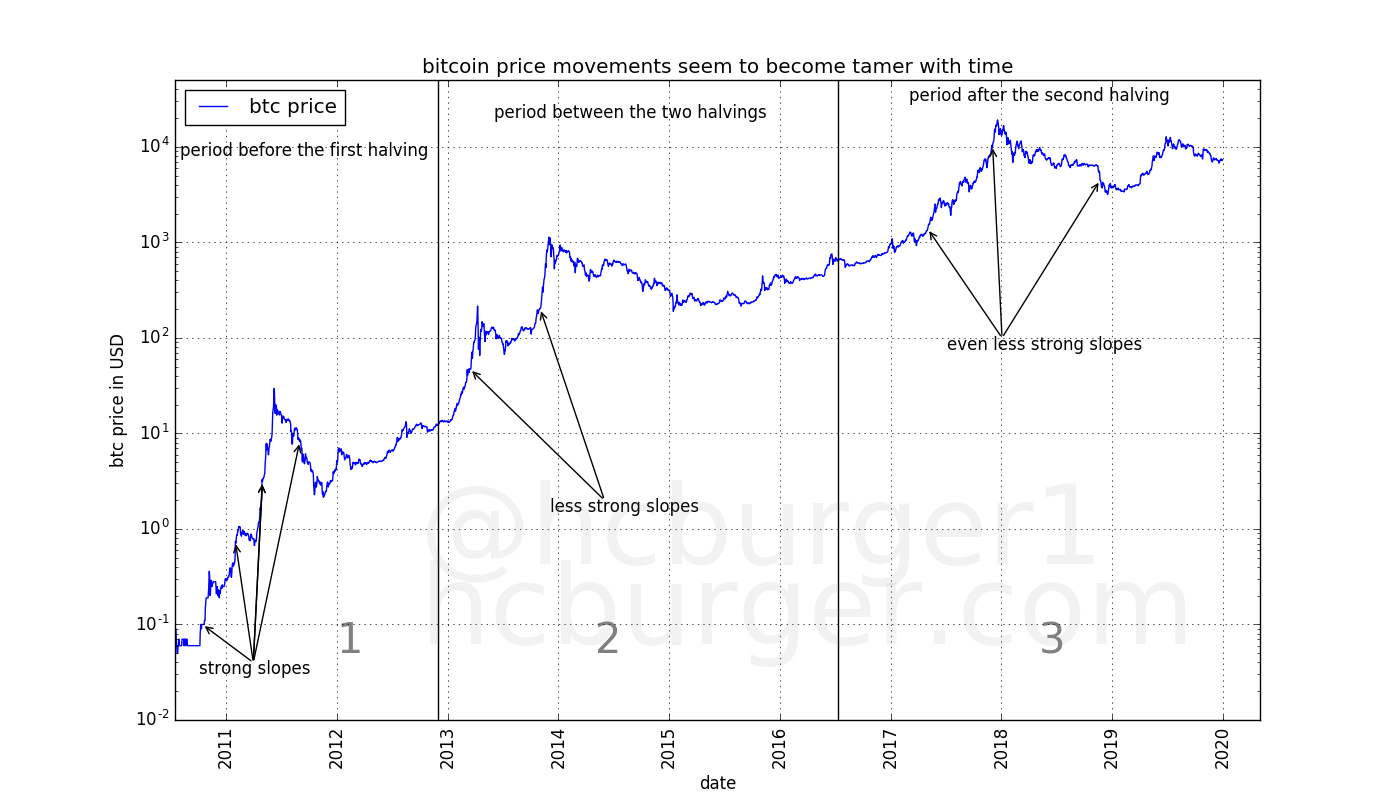 Short-term price changes seem to become less violent over time.