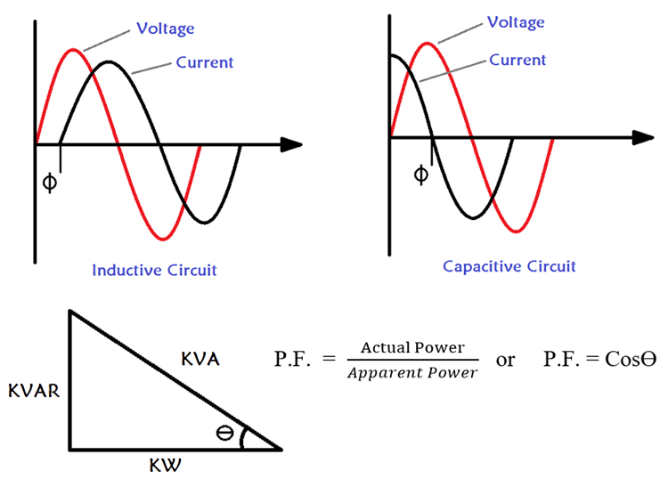 Understanding Power Factor and How it Affects Electricity Bills
