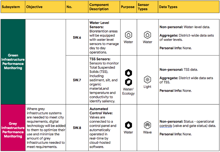 A table describes the purpose, description, sensor type, and data type for parts of the proposed stormwater system.