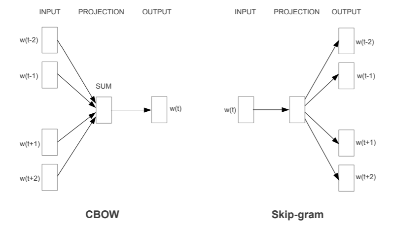Word2Vec—CBOW and Skip-Gram