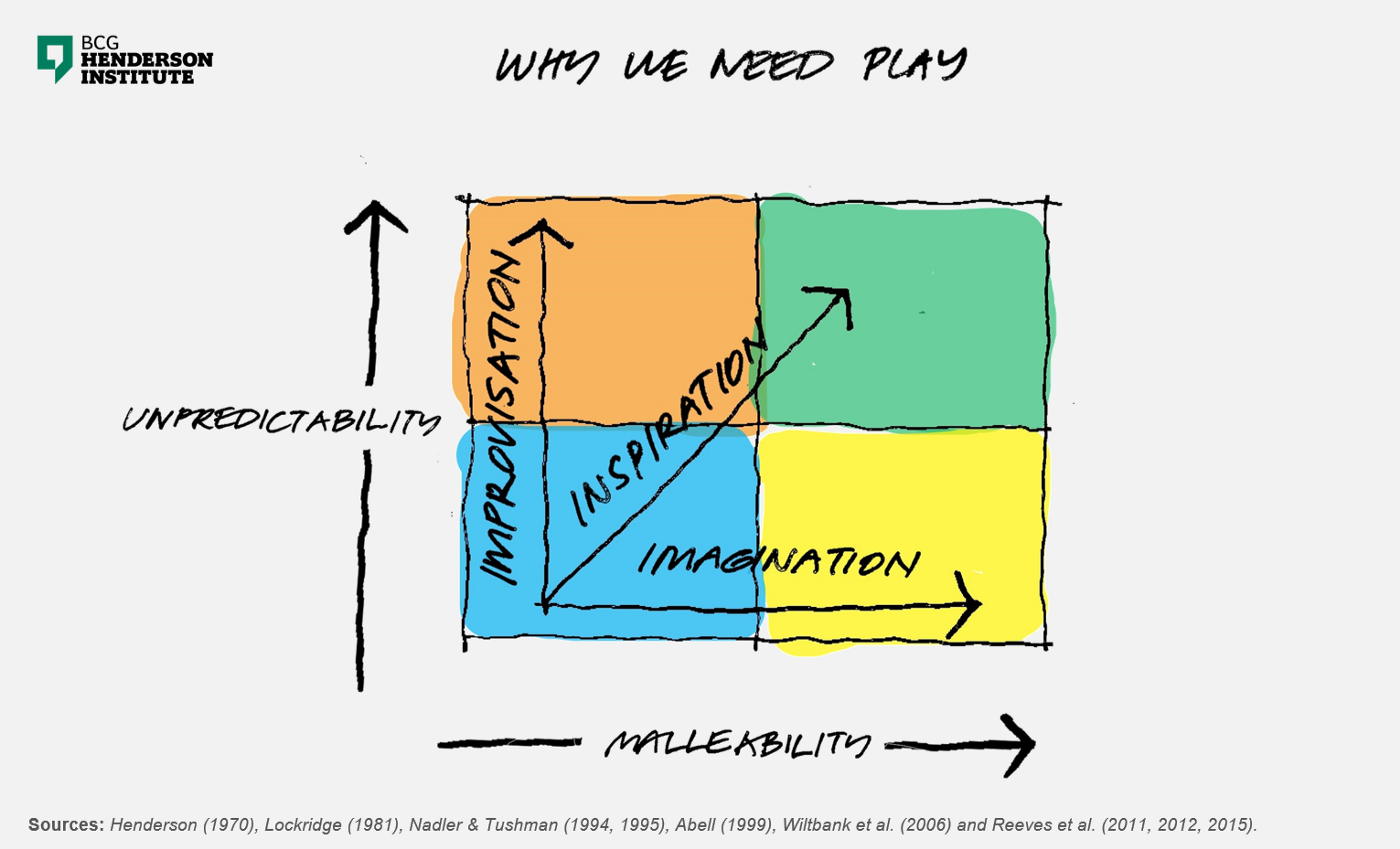 The Playful Corporation - BCG Henderson Institute