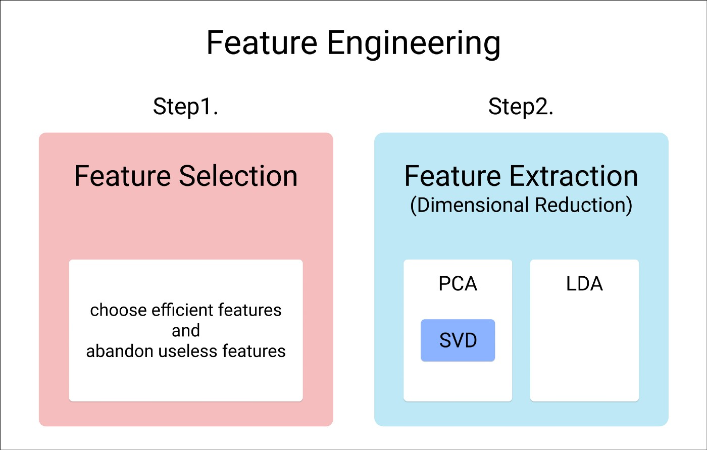 04 Feature Engineering: Principles for choosing right features