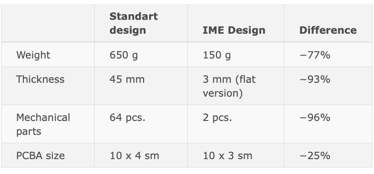 Comparative table for IME