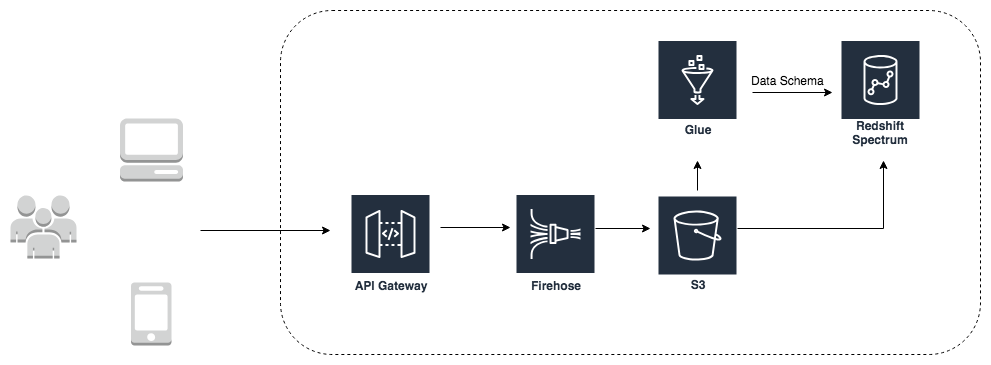 Using RedShift Spectrum as our Primary Query Engine