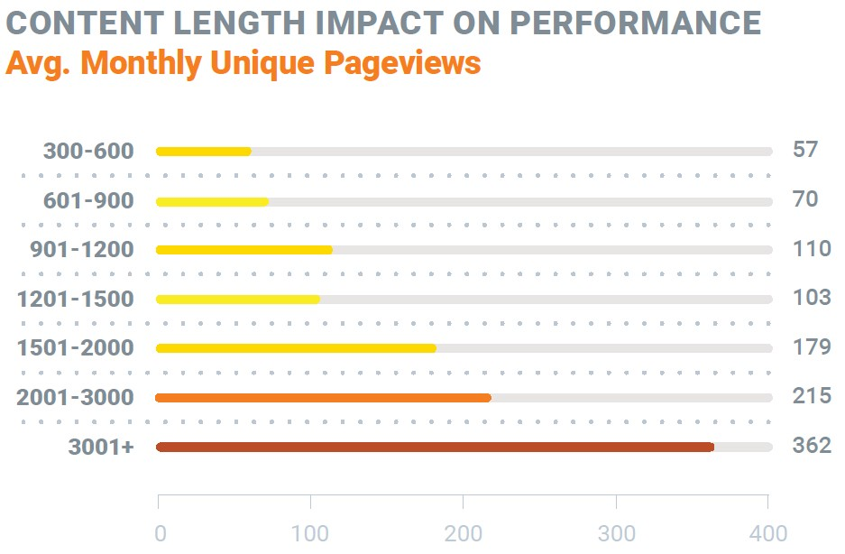 Content length impact on blog post performance based on average monthly unique pageviews (Source: SEMrush's 2019 State of Content Marketing Report)