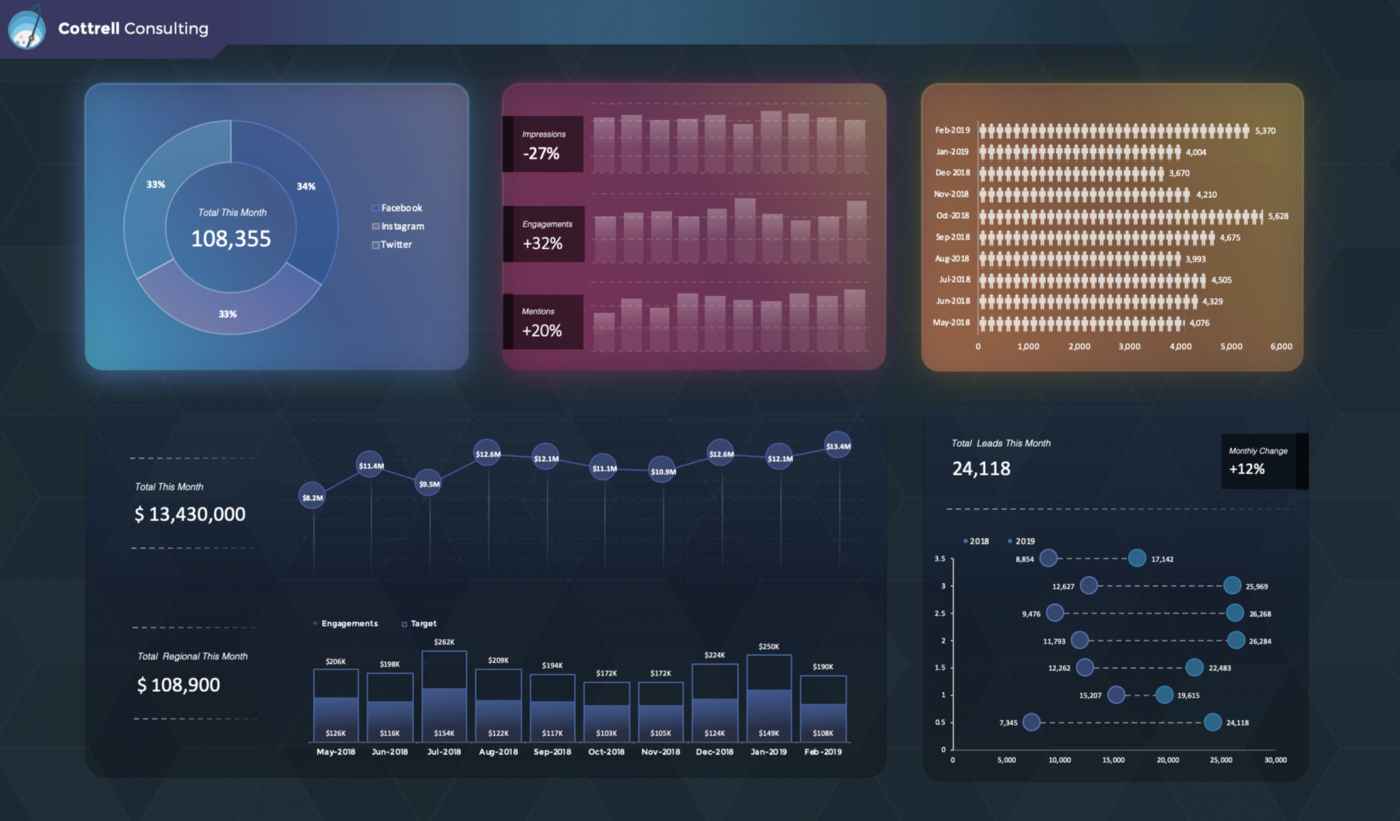 An Excel KPI dashboard with brightly colored rainbow charts on a dark background.