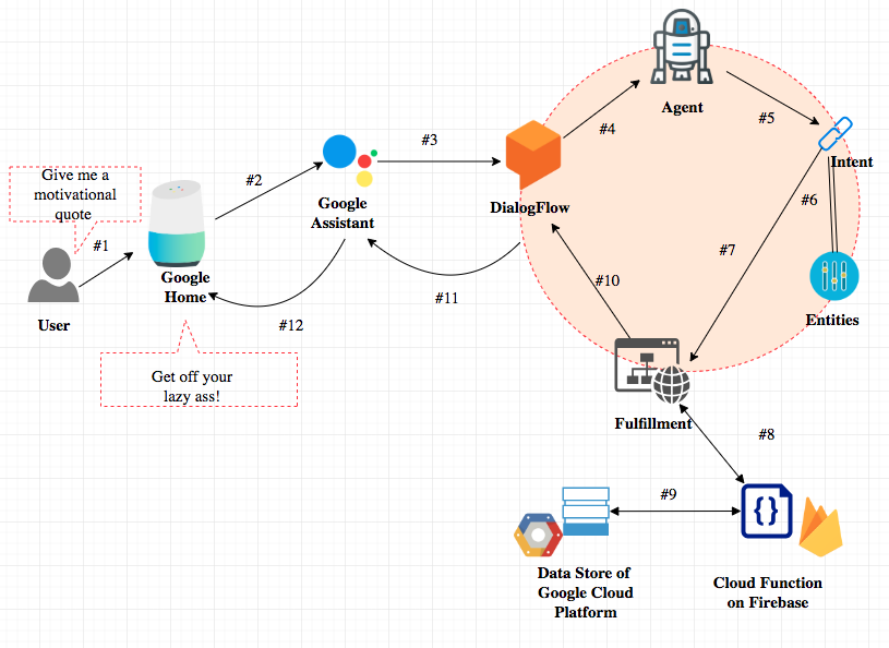 Chapter 6: How to build a Google Home App with Dialogflow  Overview