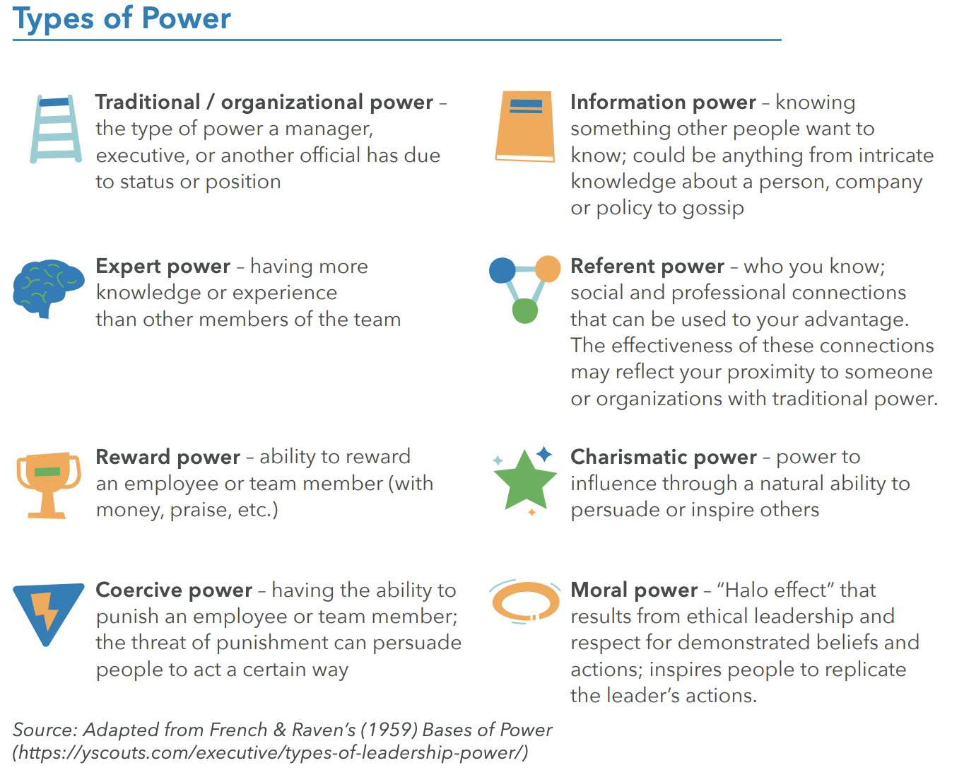 Chart of different types of power, including traditional, expert, reward, coercive, information, referent, charismatic, and moral.