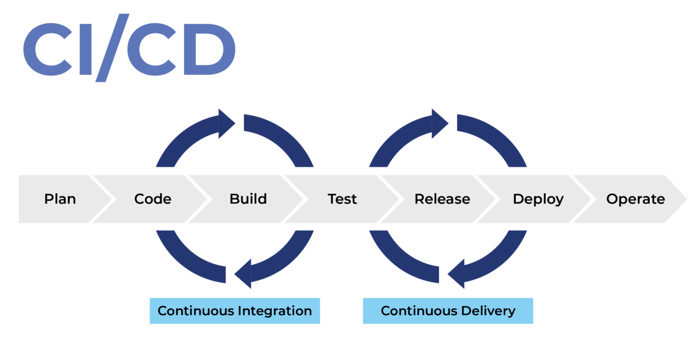 A CI/CD pipeline integrates building and testing from commits, and automates deployment