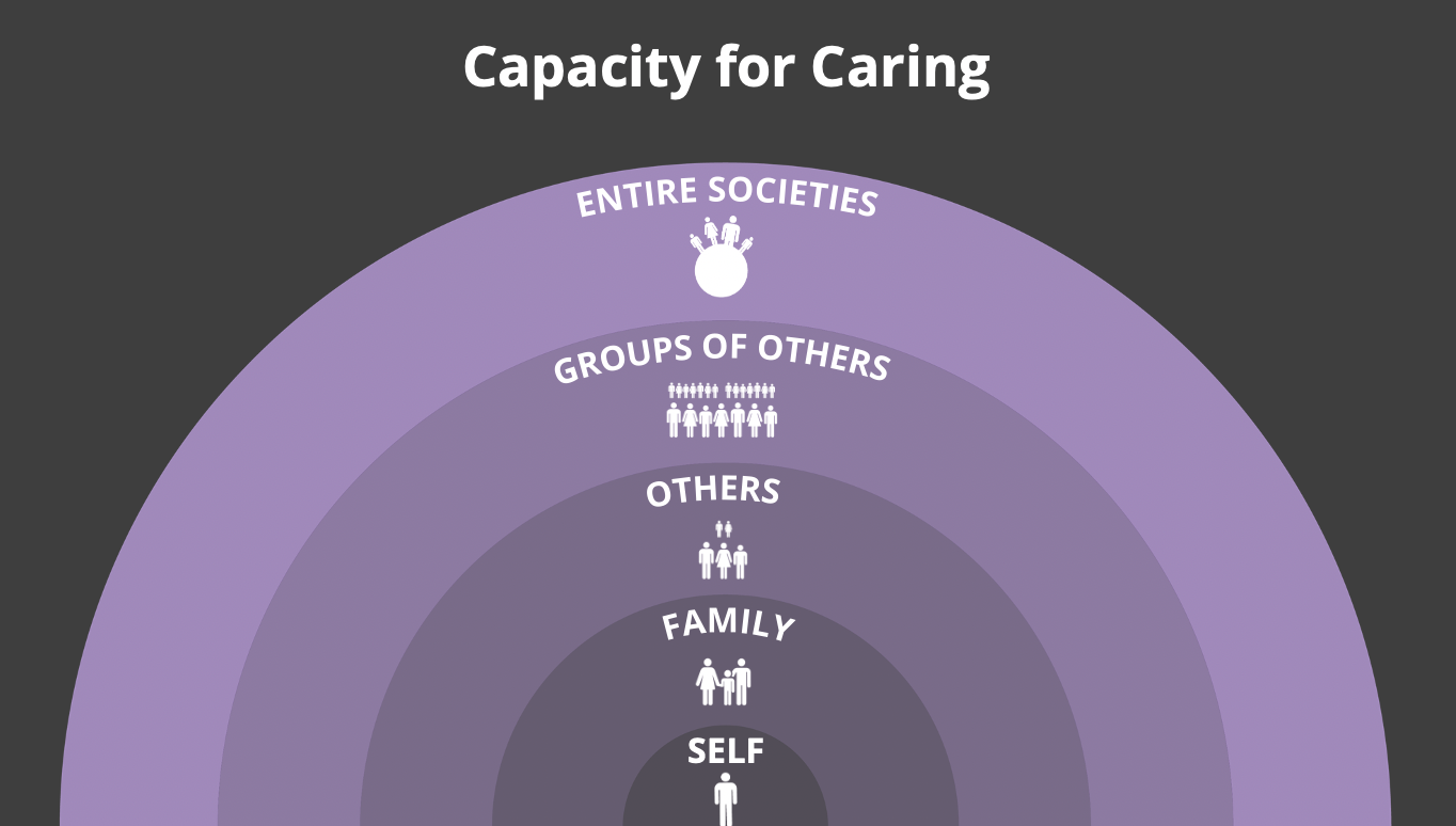Self > Family > Others > Groups > Societies | Nested half circles in purple representing our spheres of caring