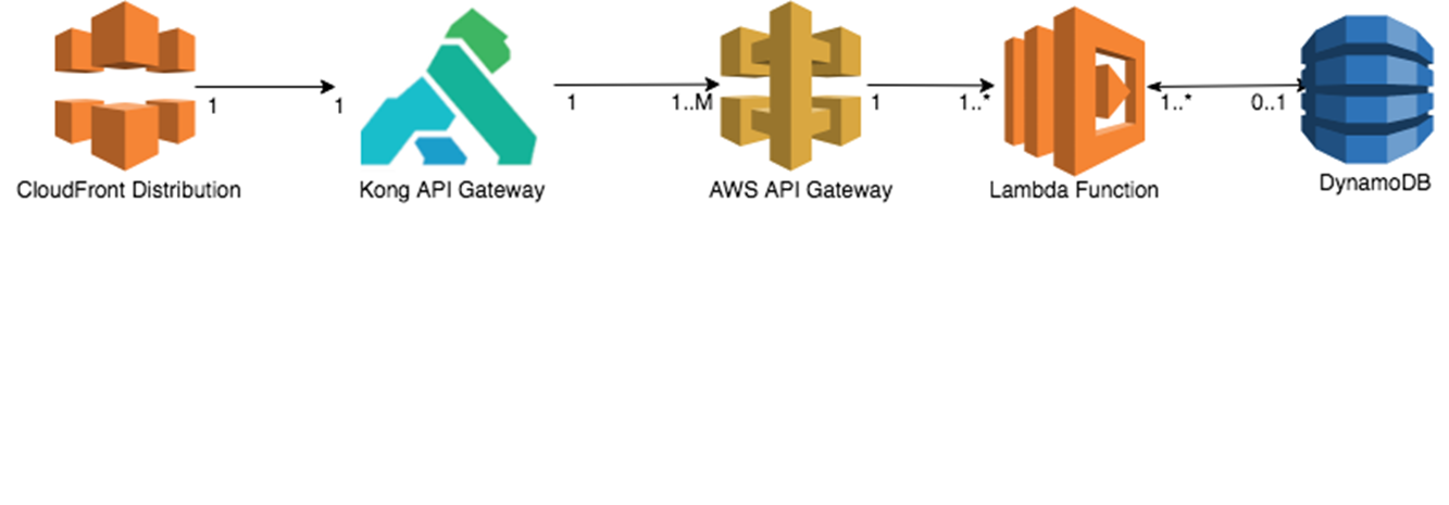 Integrating Swagger with AWS Lambda and API Gateway using Cloud