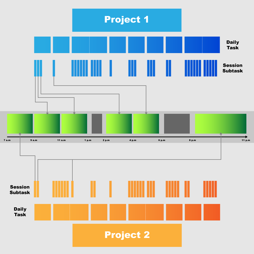 Infographic showing how to plan projects on a daily basis