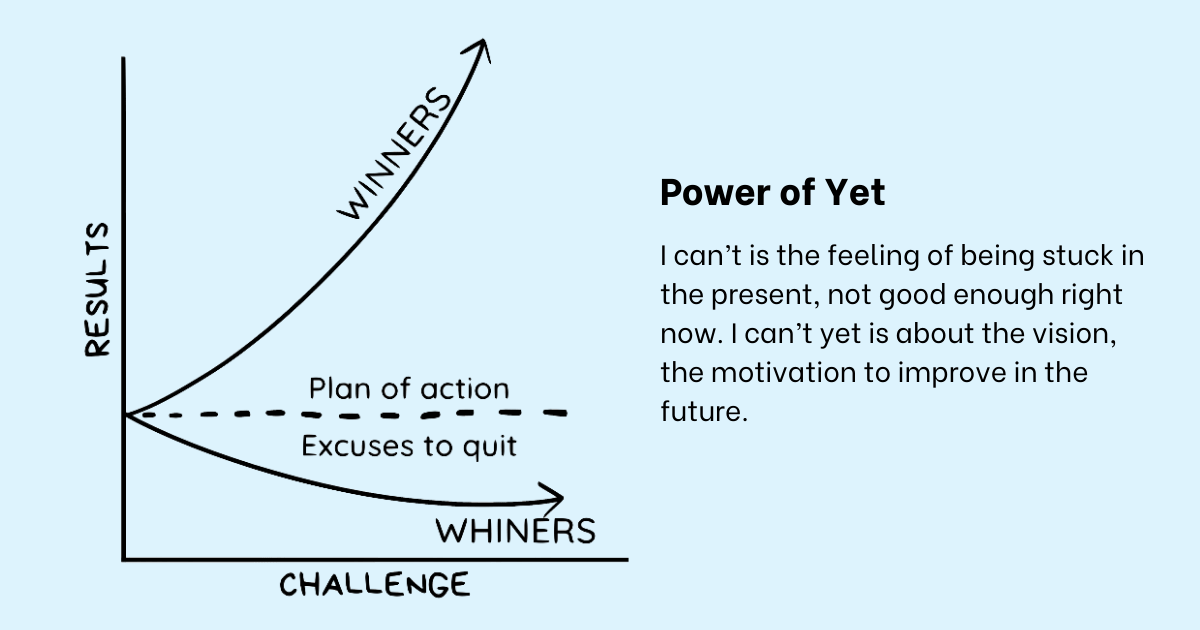 Chart with two axes: results on right side, challenge at the bottom. Curve going up labeled winners. Curve going across, labeled whiners. In between these two is plan of action and excuses to quit.
