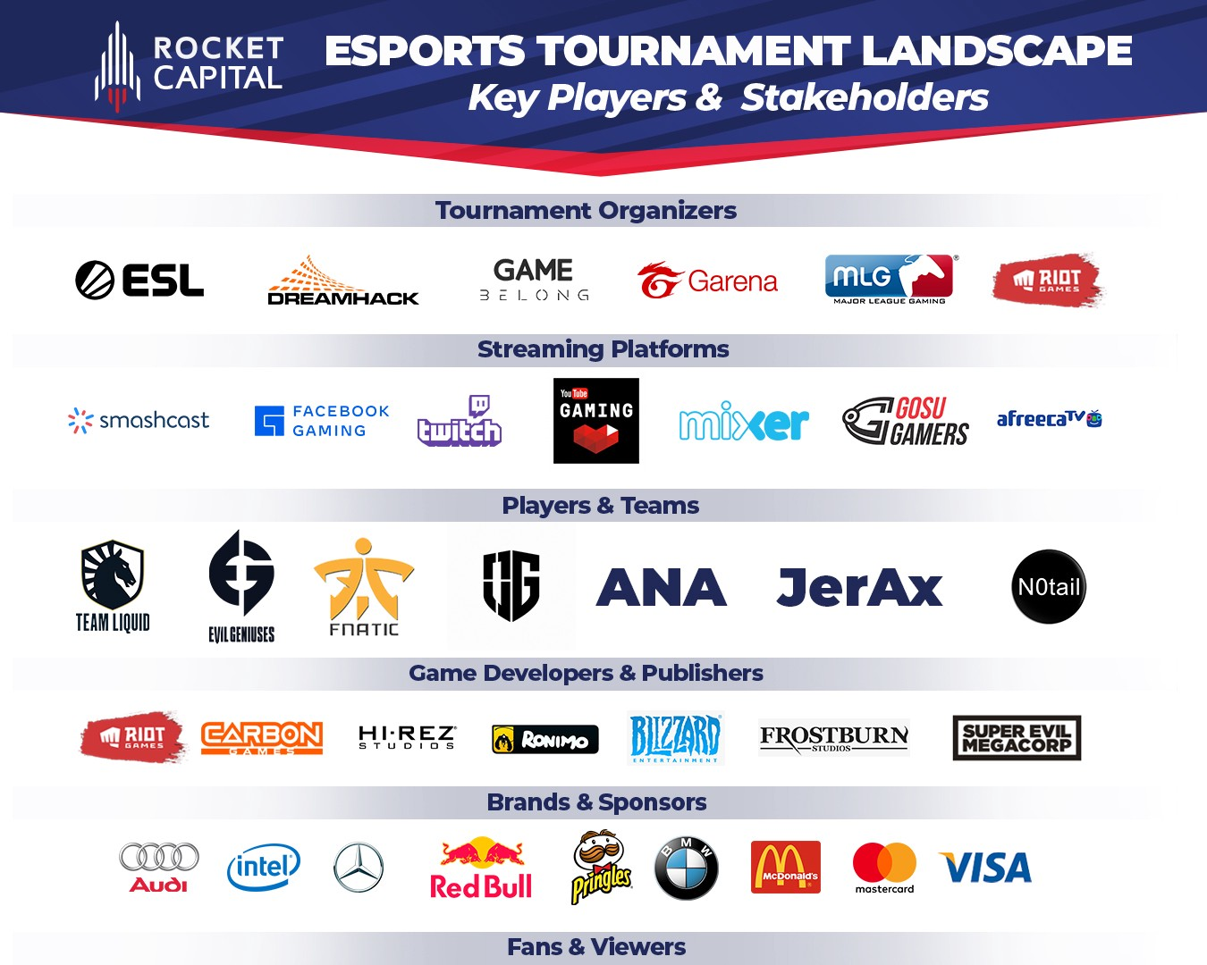 Rocket Capital Esports and Gaming Tournament landscape key players & stakeholders