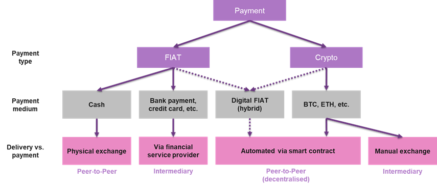 Figure 3: Payment options for security token offerings