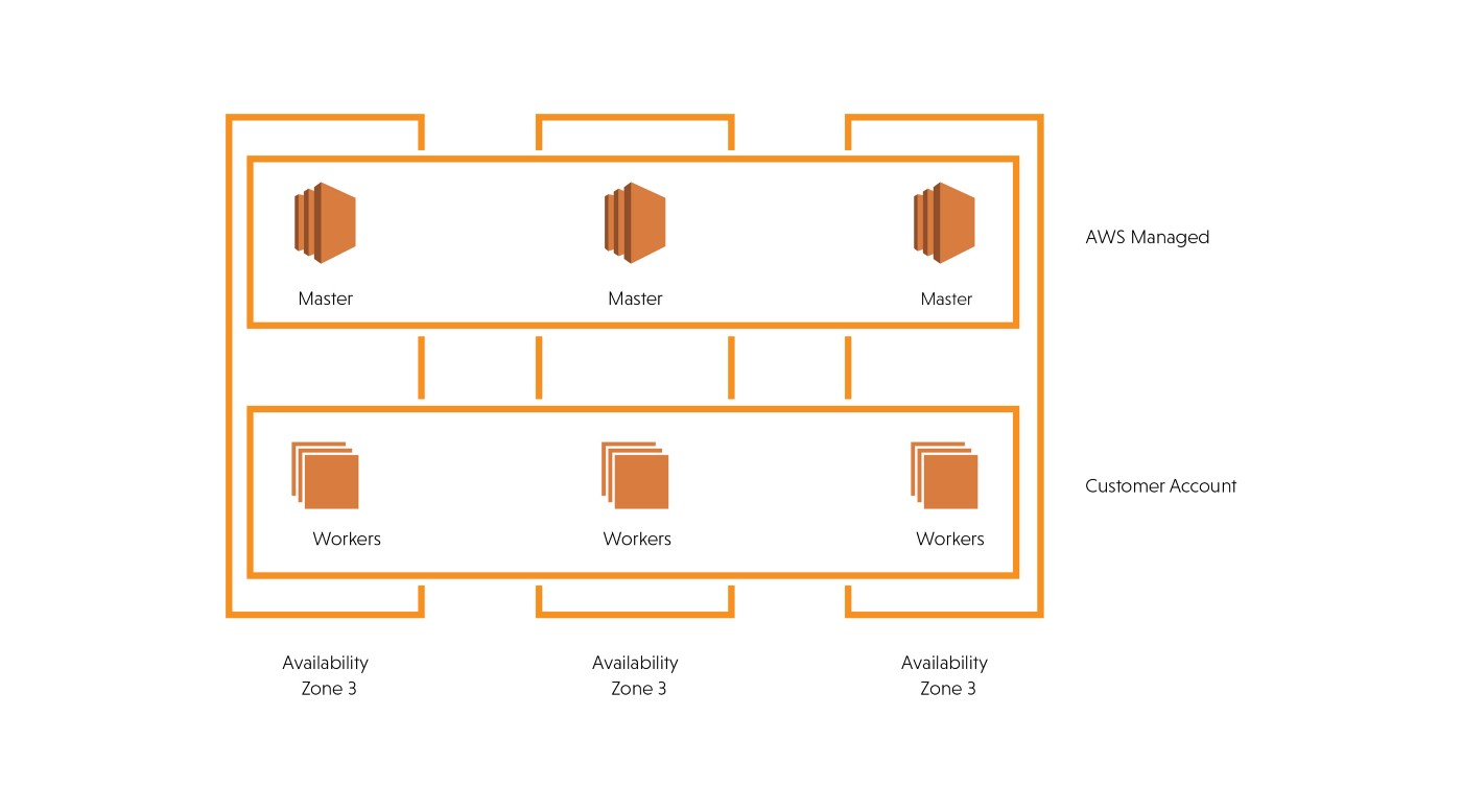 How Amazon EKS will play an awesome role for Kubernetes customers