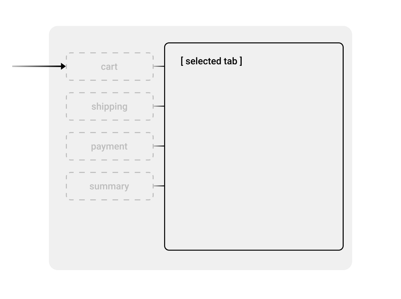 Amazon Checkout Redesign Exercise —Part I: Navigation