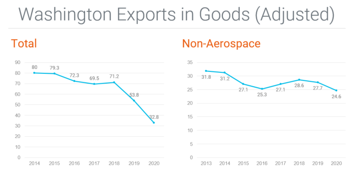 Graph showing Washington exports (adjusted) total, which have declined sharply in recent years due to aerospace challenges, retaliatory tariffs and COVID, and non-aerospace exports, which declined much less dramatically in the same timeframe. from 2014–2020.