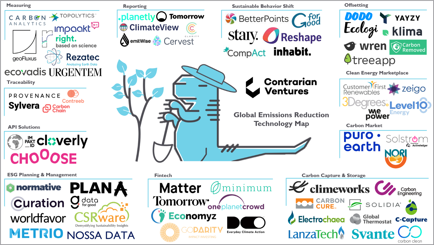 Global Carbon Management And Emissions Reduction Technology Startup Map