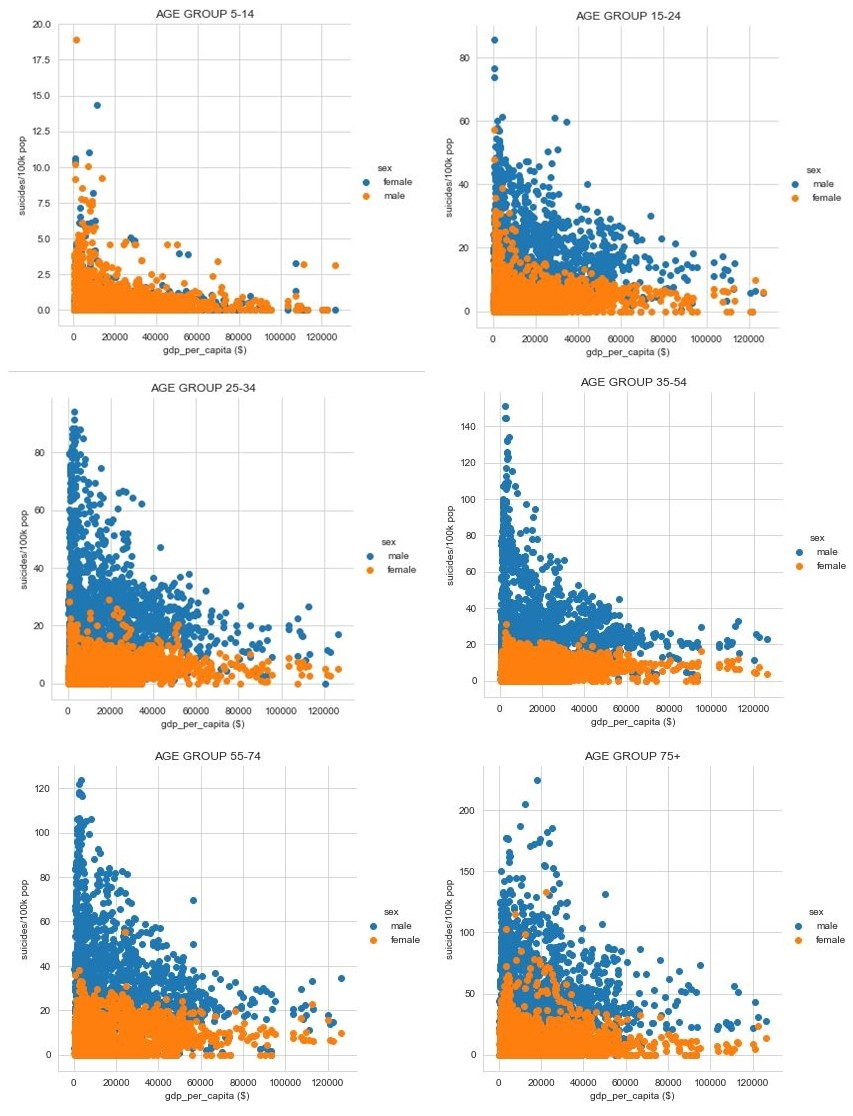 Application of Hypothesis Testing and Spearman's rank correlation