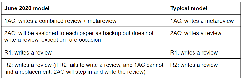 Table showing differences between June 1 review model and typical model.