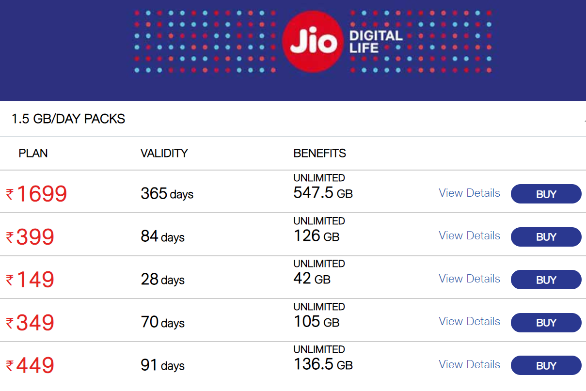 Reliance Jio offers mobile recharge of 1 5GB 4G data per day for