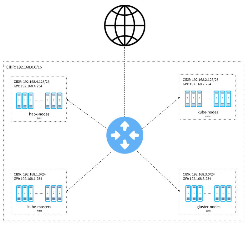 Kubernetes Journey — Up and running out of the cloud — Network