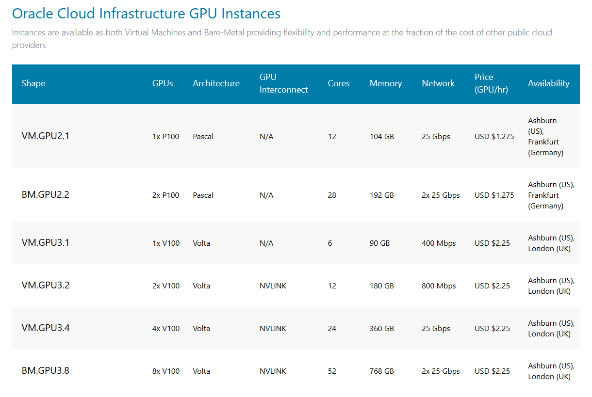 Getting Started with GPU instances in Oracle Cloud - Oracle