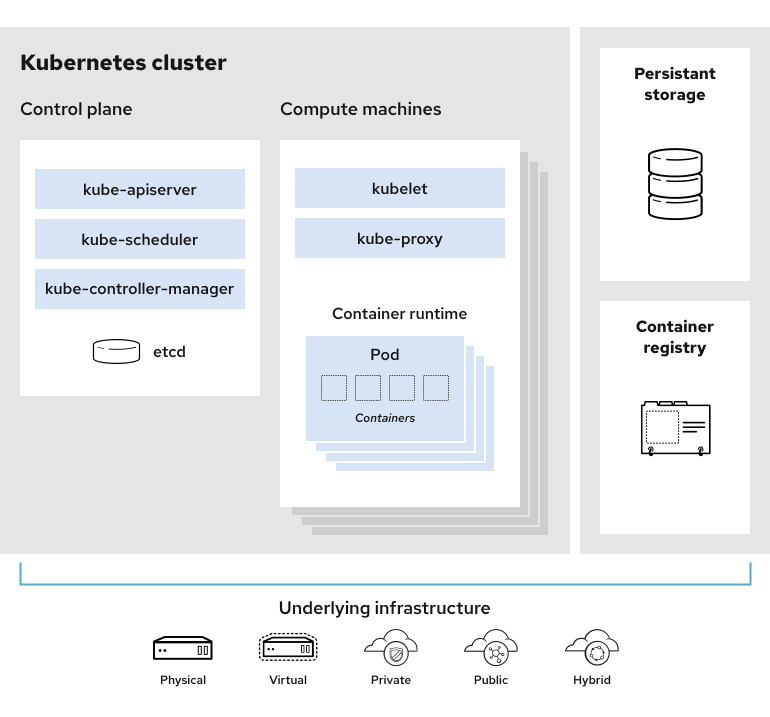 K8s Architecture Diagram Source:  RedHat