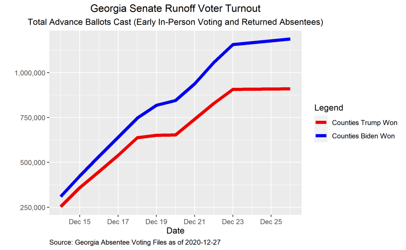 Georgia runoff turnout trends by partisan lean. Updated December 27, 2020.