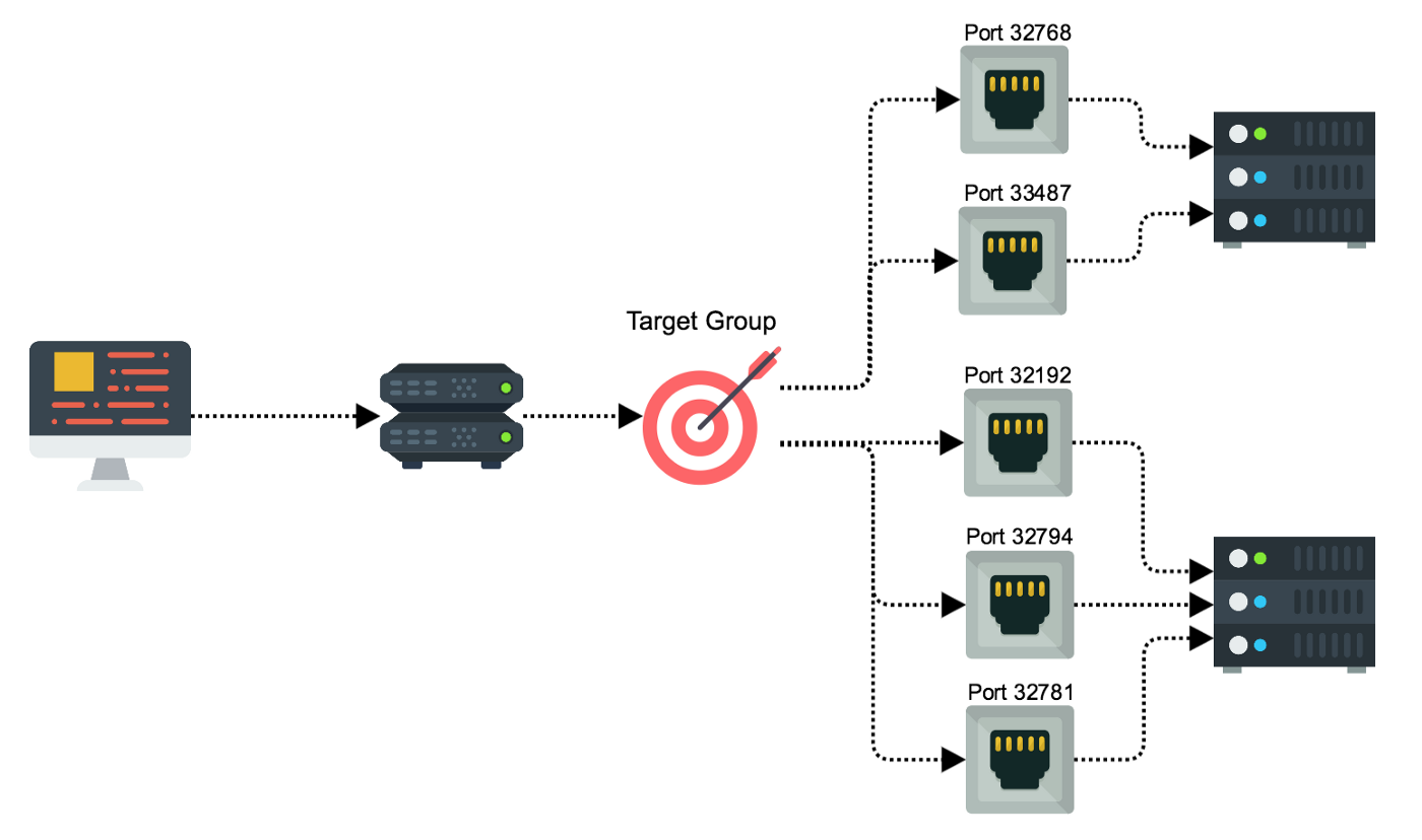 Using AWS Application Load Balancer and Network Load Balancer with