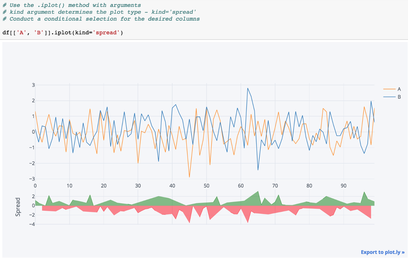 Day (7) — Data Visualization — How to use Plotly and Cufflinks for