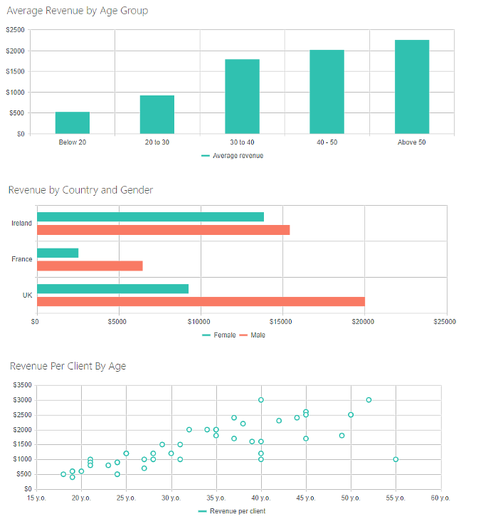 10 charts to better visualize your data for SharePoint